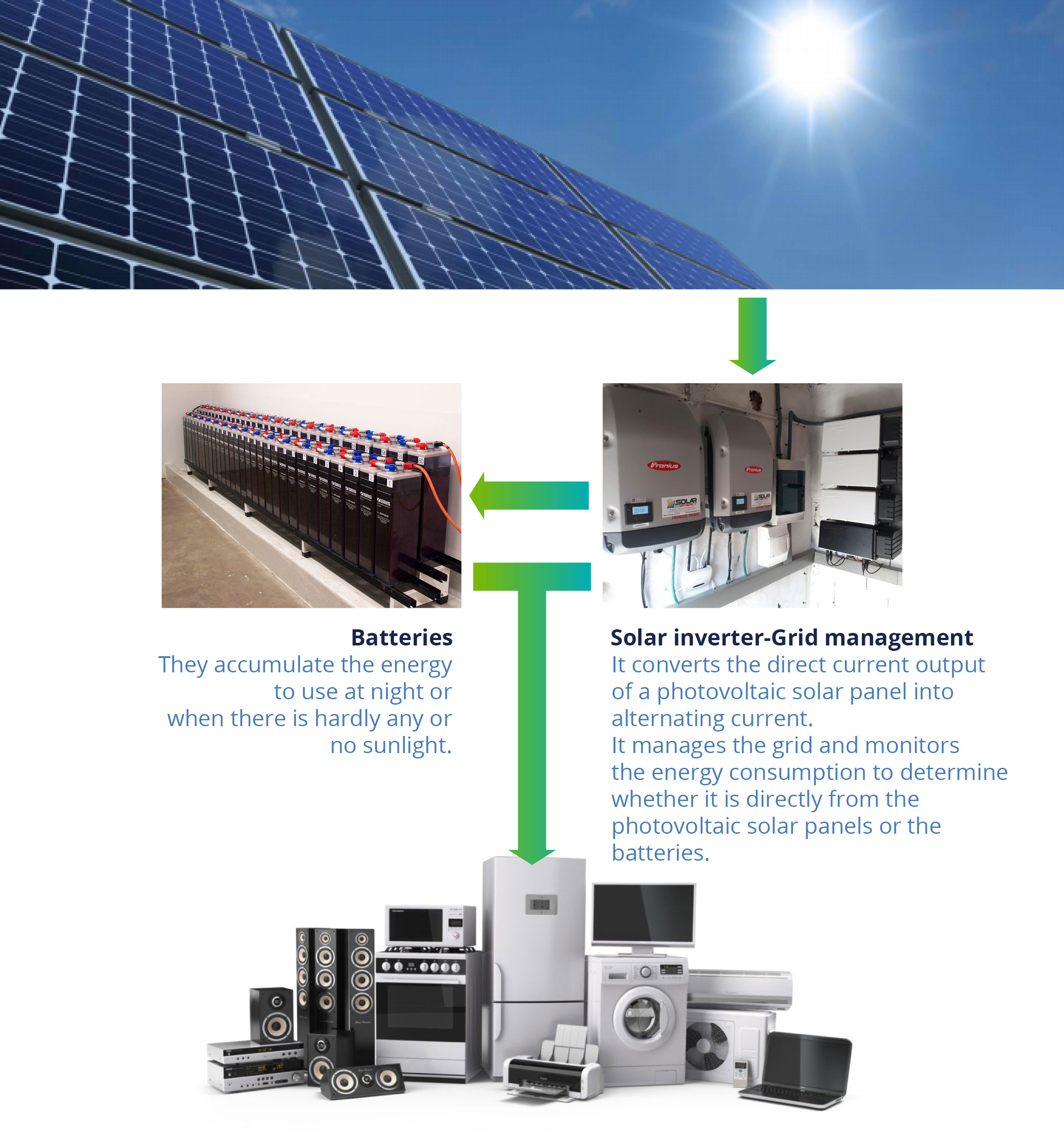 Stand-alone power systems