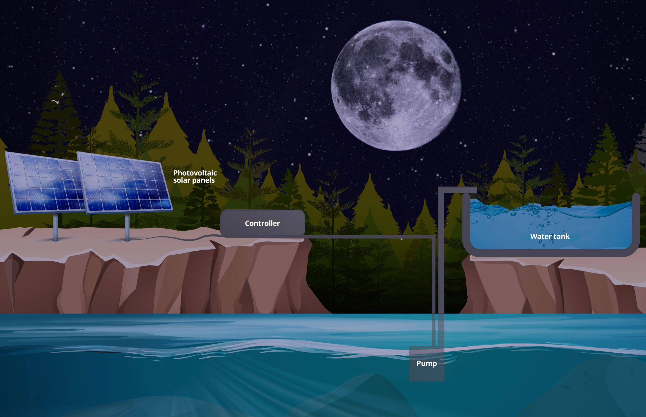 Pumping systems scheme night